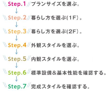 7つのステップでつくる家1
